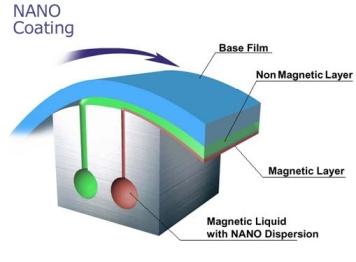 Fuji NANO CUBIC Technology 1