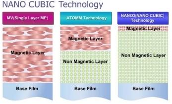 Fuji NANO CUBIC Technology 2