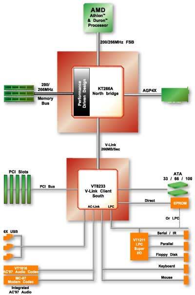 VIA KT266A chipset schema