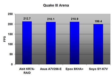 VIA KT266A benchmarks: Quake III Arena