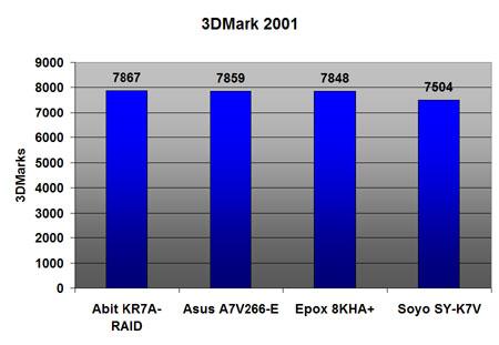 VIA KT266A benchmarks: 3DMark 2001