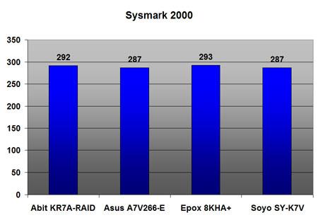 VIA KT266A benchmarks: Sysmark 2000