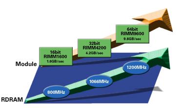 Rambus RDRAM roadmap
