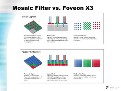 Mosiac filter vs. Foveon X3