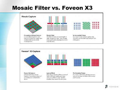 Mosiac filter vs. Foveon X3