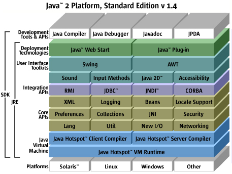 Java 2 SE 1.4 Architecture