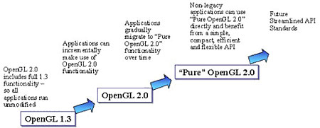 OpenGL 2.0 roadmap