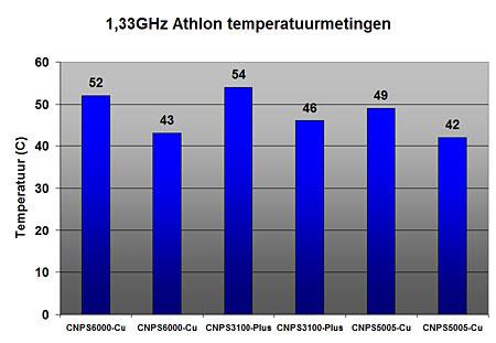 Zalmen Athlon metingen