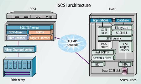 iSCSI architectuur