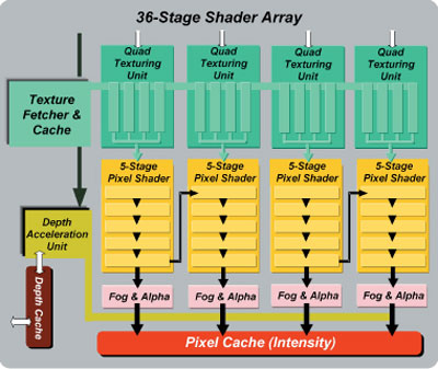 36-stage shader array