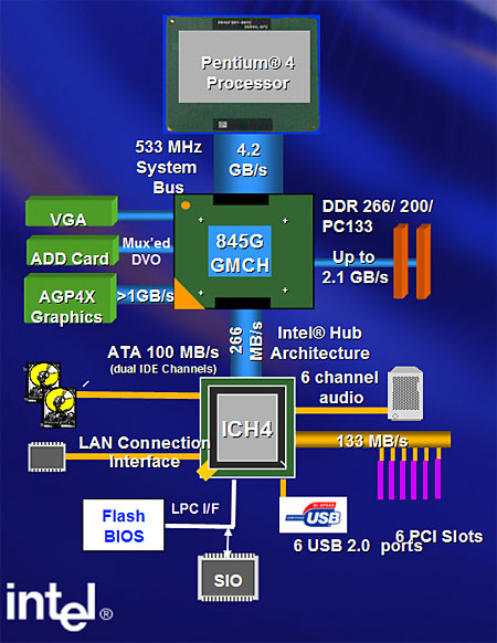 Intel i845G chipset schematisch