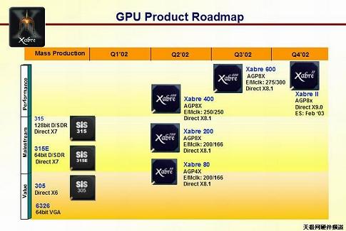 SiS Xabre roadmap