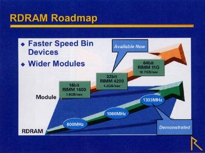 Rambus roadmap RDF 2002 (klein)