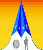 Nano, bio, info, cognic