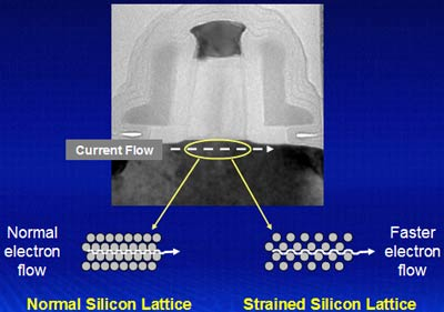 Intel 0,09 micron: Strained Silicon