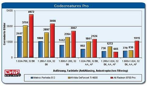 ATi Radeon 9700 benchmarks
