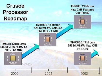 Transmete Crusoë roadmap
