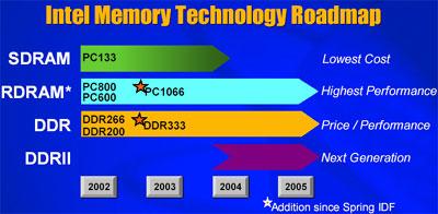 Intel memoryroadmap (IDF fall 2002)