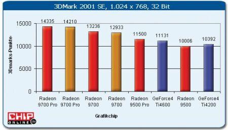 Radeon 9500 benchmarks