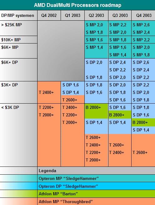 AMD Dual- en Multi-Processor roadmap