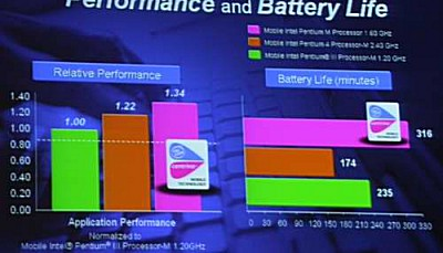 Intel Centrino benchmarks