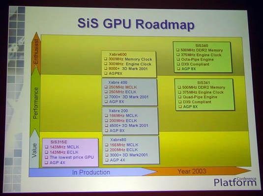 SiS VPU roadmap