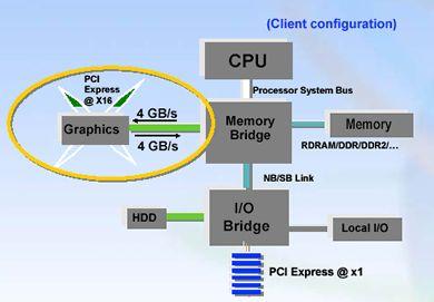 ATi en Intel over PCI Express