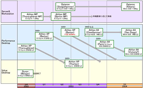 AMD roadmap (klein)