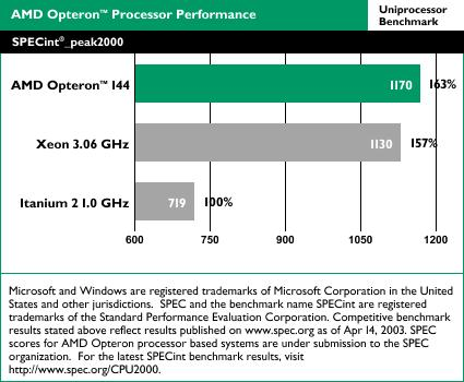 AMD Opteron benchmarks: SPECint_peak2000 uniproc