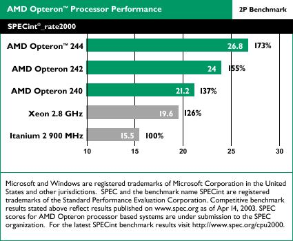AMD Opteron benchmarks: SPECint_rate2000 2-way