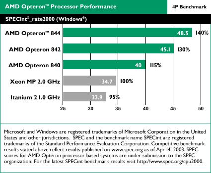 AMD Opteron benchmarks: SPECint_rate2000 4-way