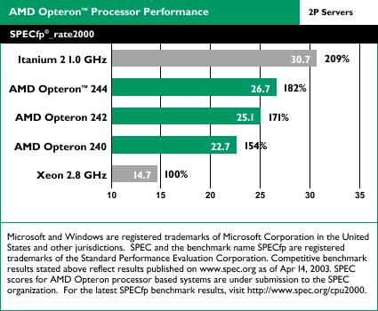 AMD Opteron benchmarks: SPECfp_rate2000 2-way