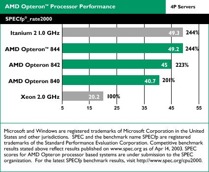 AMD Opteron benchmarks: SPECfp_rate2000 4-way