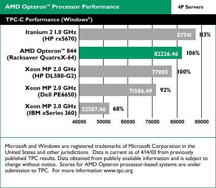 AMD Opteron benchmarks: TPC-C 4-way