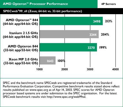 AMD Opteron benchmarks: Specweb 99 SSL 4-way