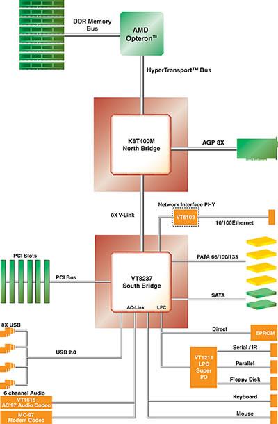 VIA Apollo K8T400M chipset diagram
