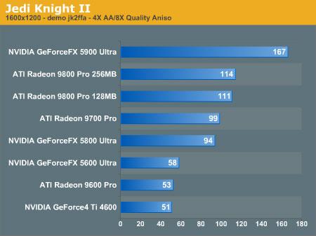 GeForce FX 5900 Jedi Knight 2 benchmarks