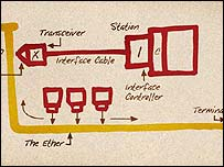 Metcalfe's ethernet schema