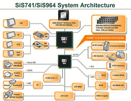 SiS741