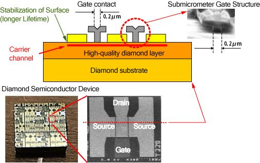 NTT diamanten halfgeleider