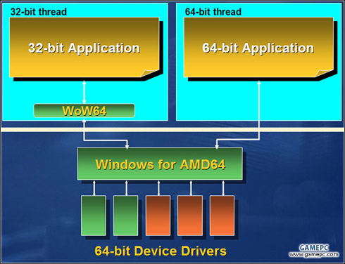 Windows XP 64-Bit Edition WoW64