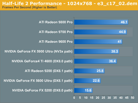 Half-Life 2 performance grafiek