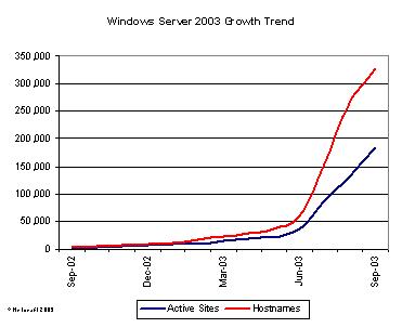 Netcraft Windows Server 2003-statistieken september 2003