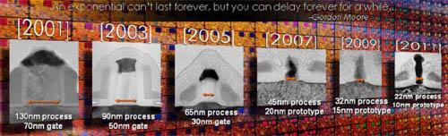 Intel productietechnologie roadmap