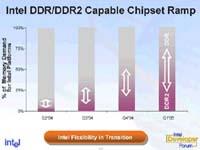 Intel DDR-DDR2 groeiverwachting (klein)