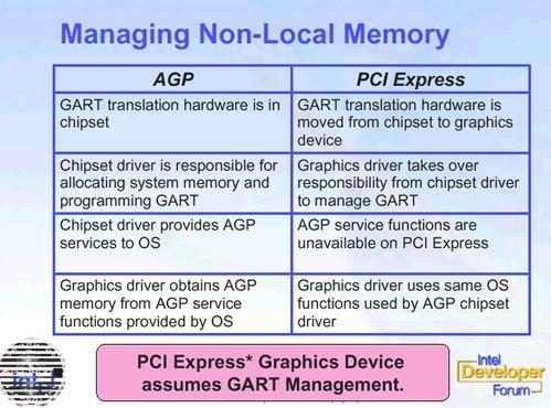 AGP vs. PCI Express