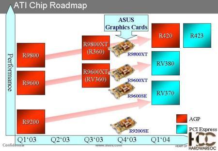 Roadmap Asus / ATi (450px breed)