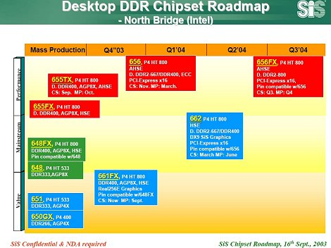 SiS Intel roadmap (thumb)