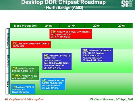 SiS AMD roadmap (thumb)