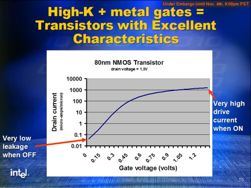 Intel high-k metalen gate transistor karakteristiek